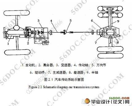 并结合被试主减速器总成的结构性能特点及其工作状况,制定了被试主