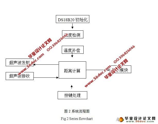 摘  要:超声波测距仪主要包括:温度检测电路,超声波发射及控制