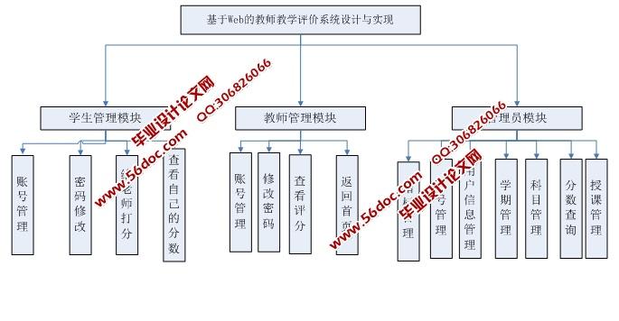 教学评价系统的设计与实现(asp.net,sql)