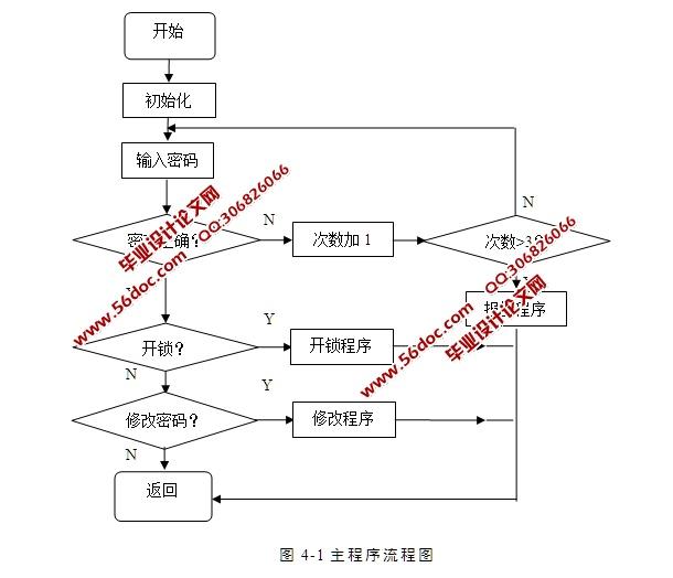 基于单片机的电子密码锁系统设计(含电路原理图,proteus仿真程序)
