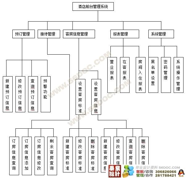 所以为其设计管理信息系统的时候,首先要考虑其组织结构